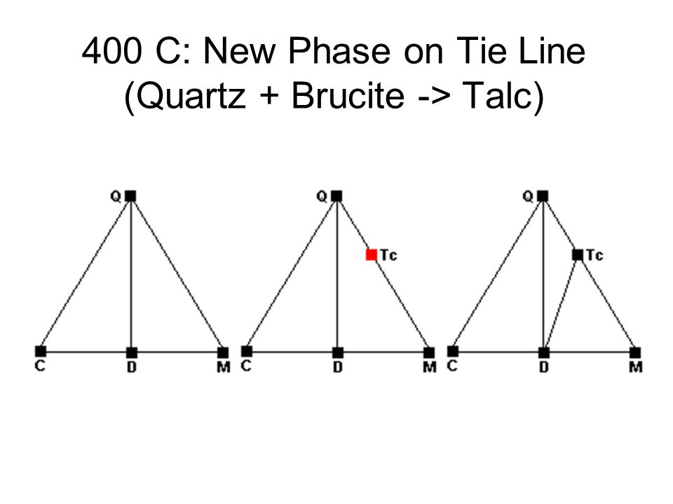 400 C: New Phase on Tie Line (Quartz + Brucite -> Talc)