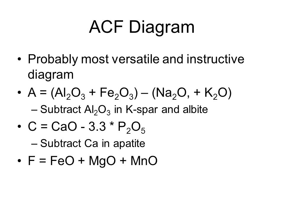 ACF Diagram Probably most versatile and instructive diagram