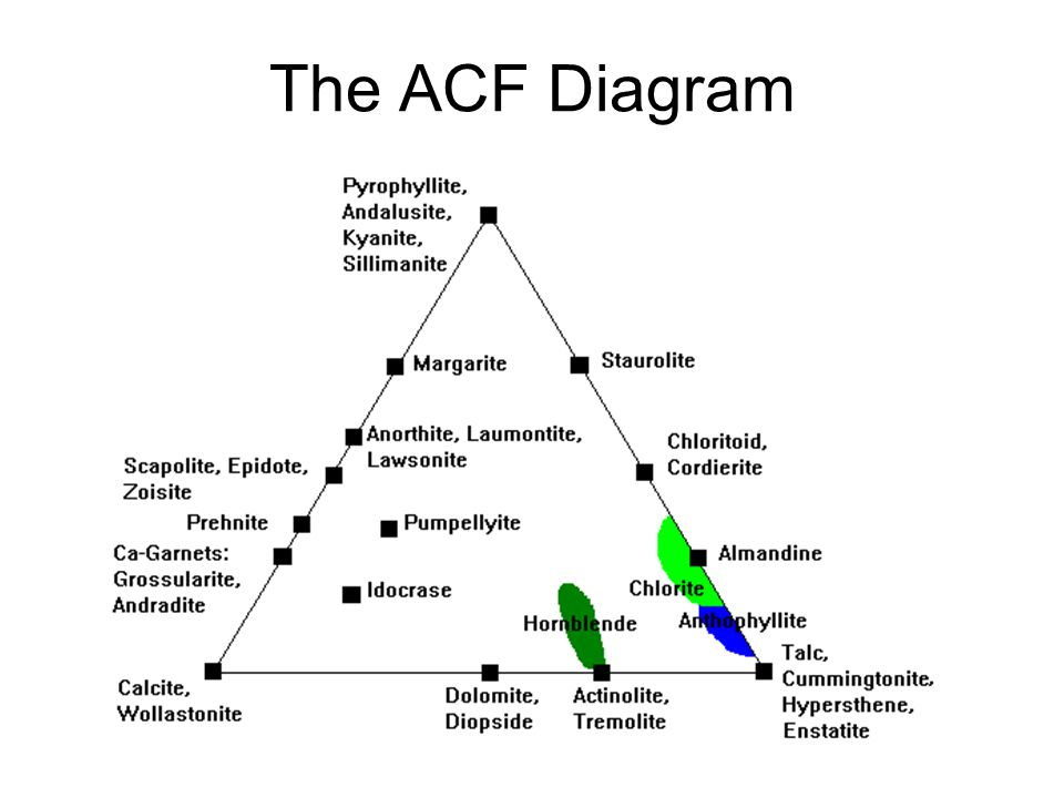 The ACF Diagram