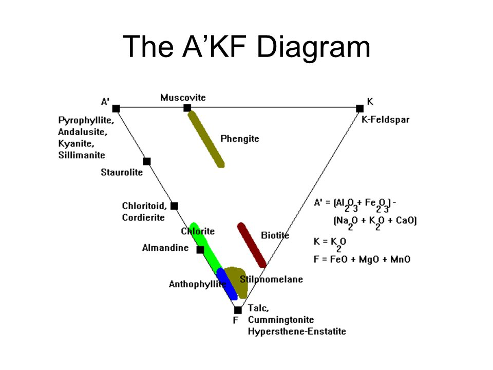 The A'KF Diagram