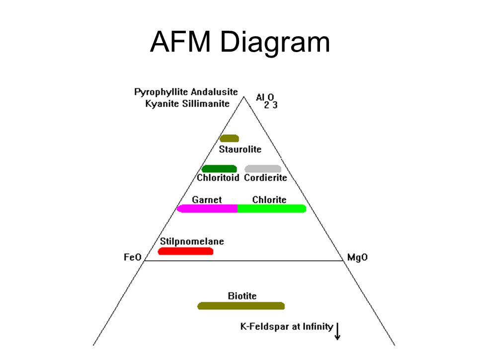 AFM Diagram