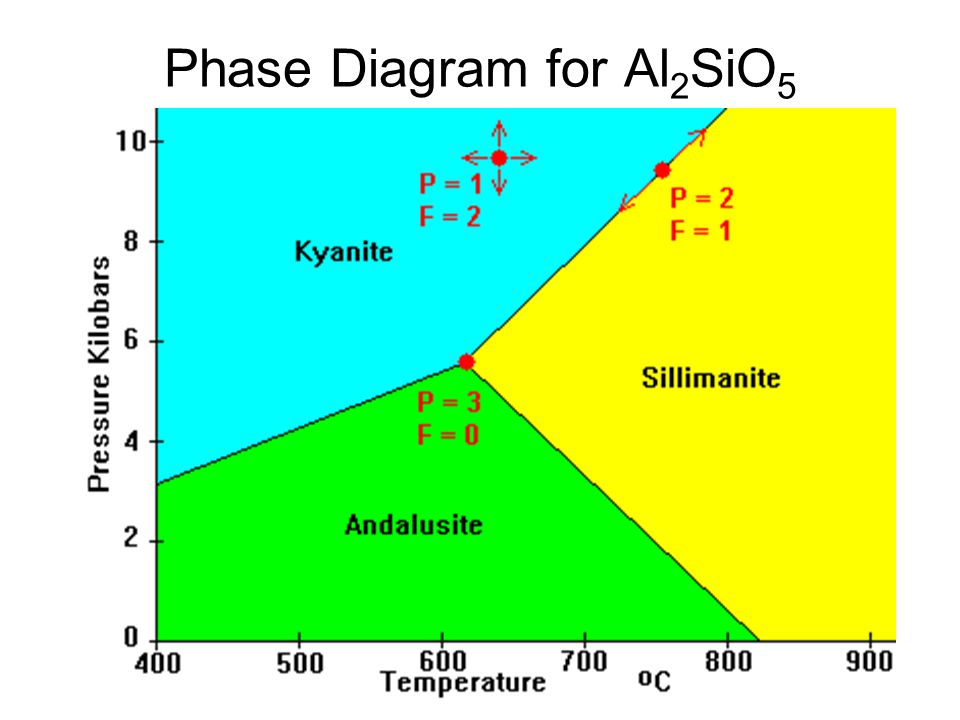 Phase Diagram for Al2SiO5