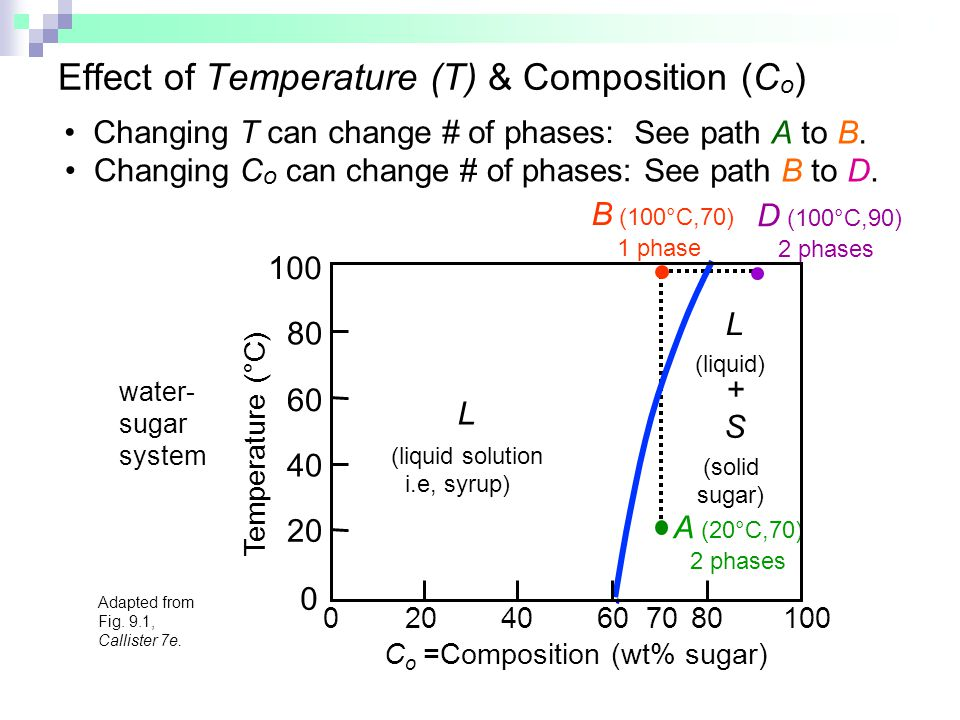 Effect of Temperature (T) & Composition (Co)