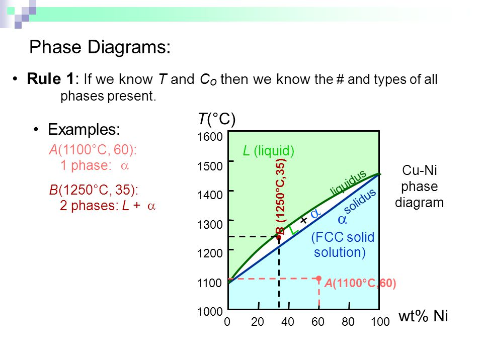 Phase Diagrams: • Rule 1: If we know T and Co then we know the # and types of all phases present.