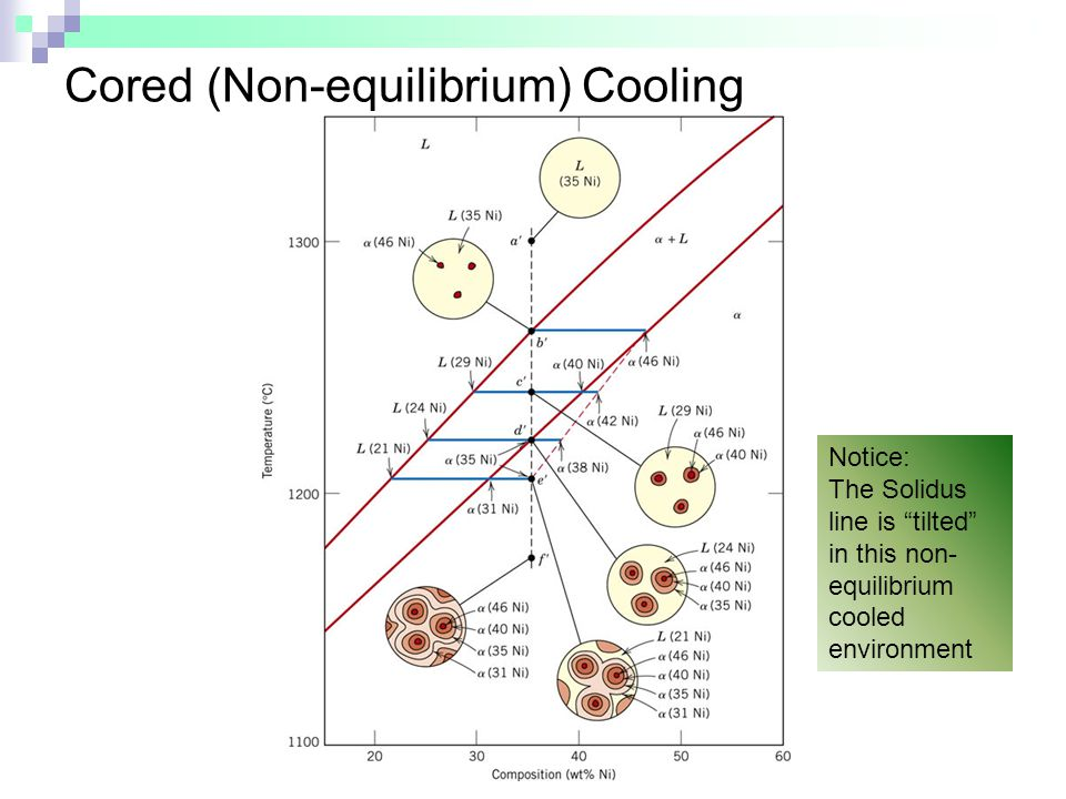 Cored (Non-equilibrium) Cooling