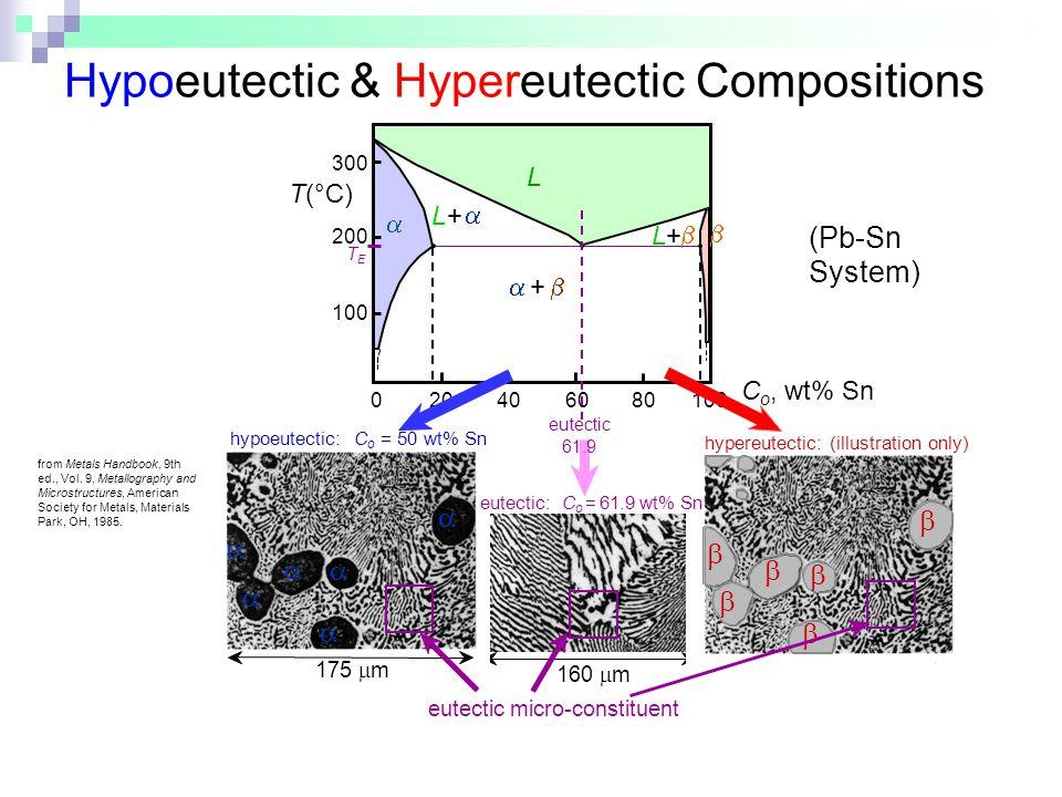 Hypoeutectic & Hypereutectic Compositions