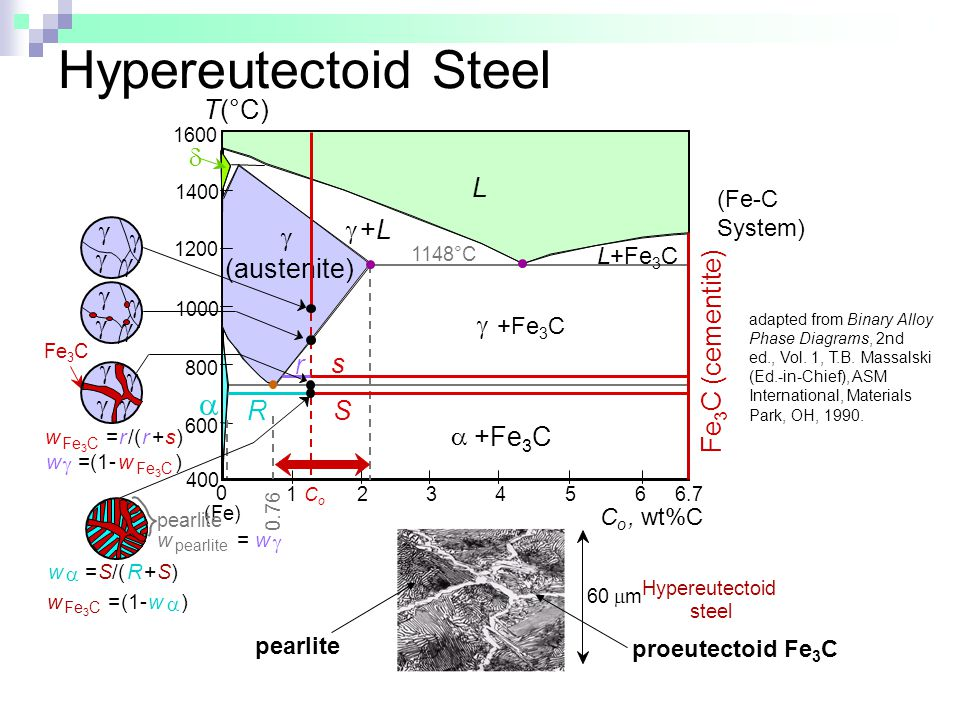 Hypereutectoid Steel Fe3C (cementite) L g (austenite) +L a d T(°C) g g