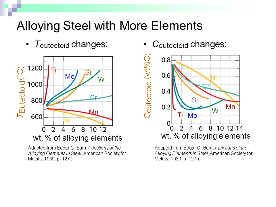 Alloying Steel with More Elements