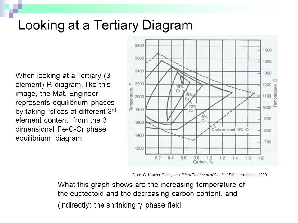 Looking at a Tertiary Diagram