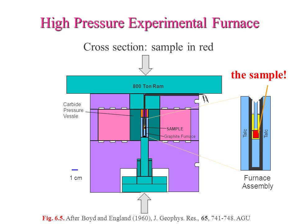 High Pressure Experimental Furnace