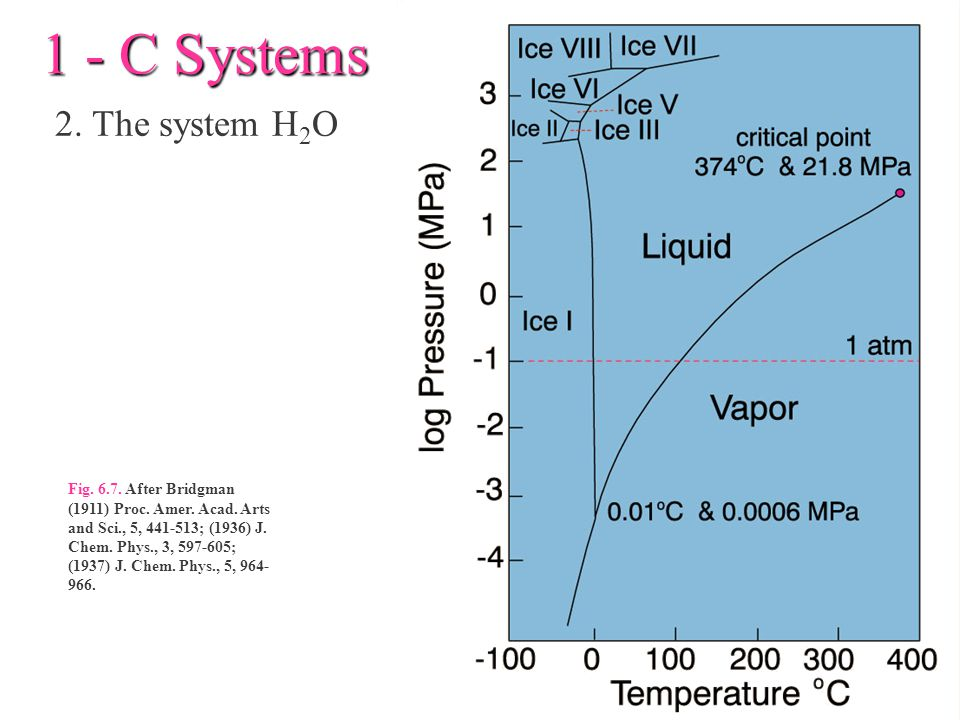 1 - C Systems 2. The system H2O