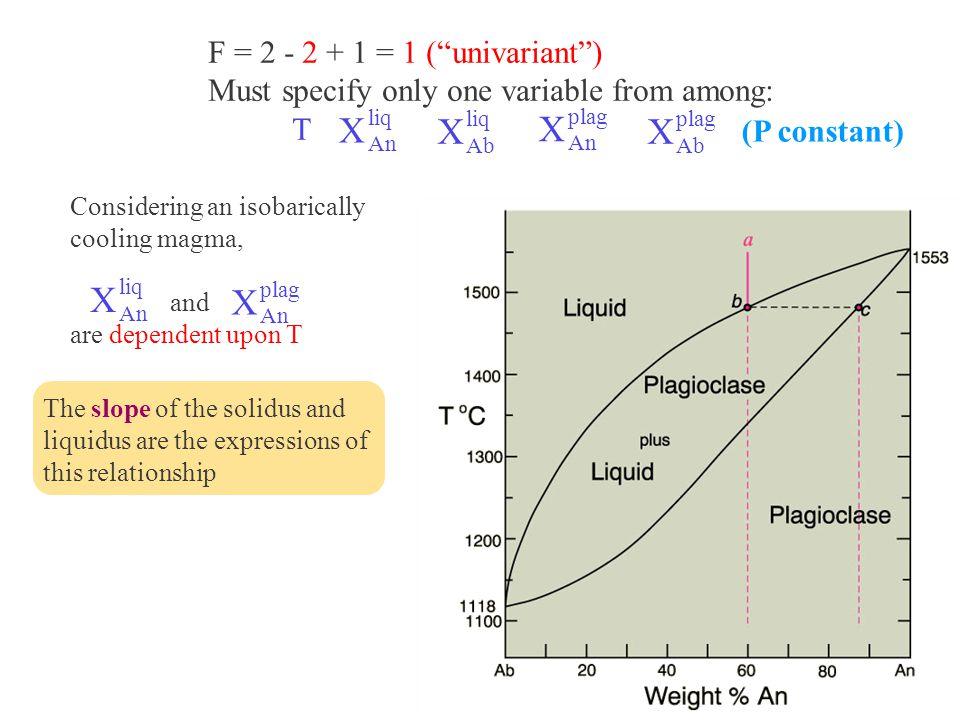 X X F = 2 - 2 + 1 = 1 ( univariant )