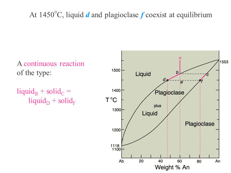 At 1450oC, liquid d and plagioclase f coexist at equilibrium