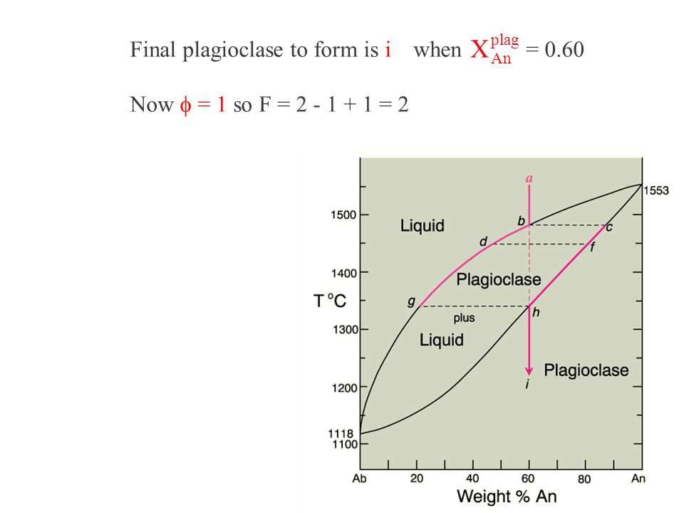 X Final plagioclase to form is i when = 0.60