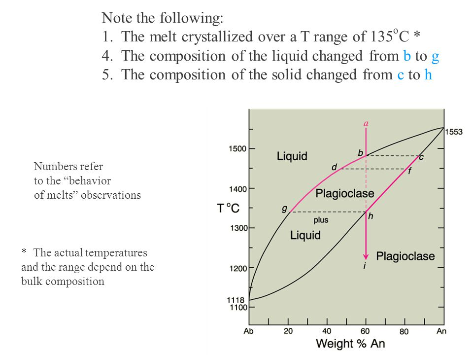 1. The melt crystallized over a T range of 135oC *