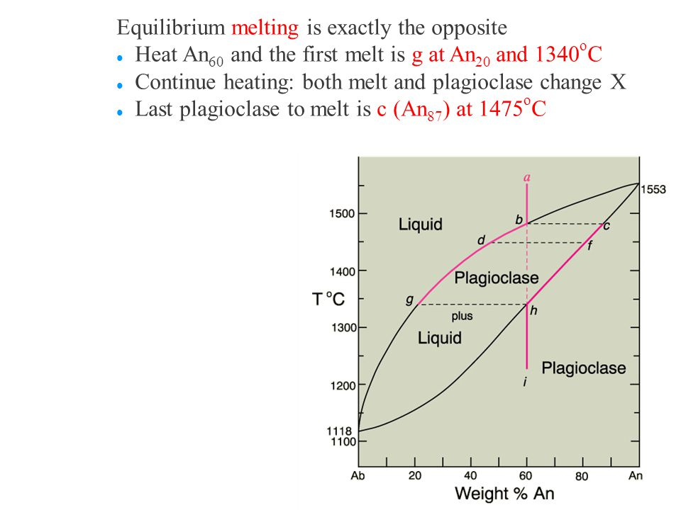 Equilibrium melting is exactly the opposite