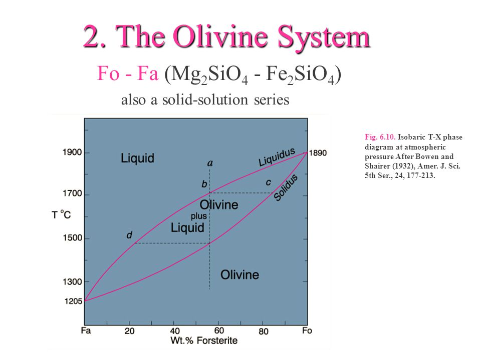 2. The Olivine System Fo - Fa (Mg2SiO4 - Fe2SiO4)