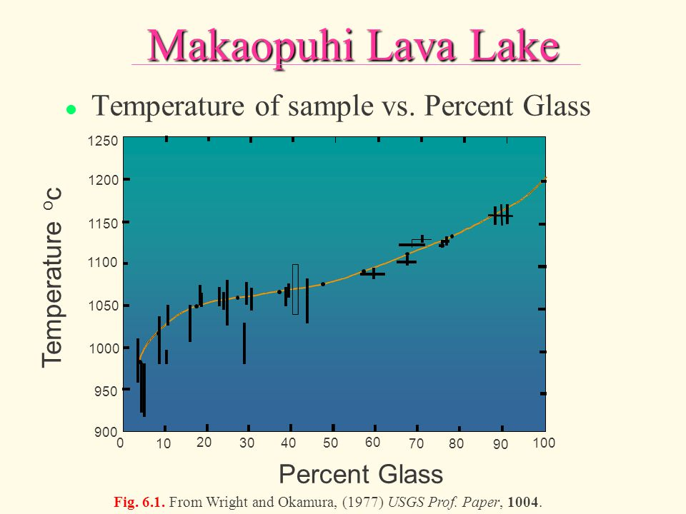 Makaopuhi Lava Lake Temperature of sample vs. Percent Glass