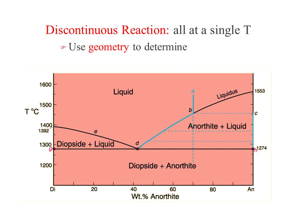 Discontinuous Reaction: all at a single T