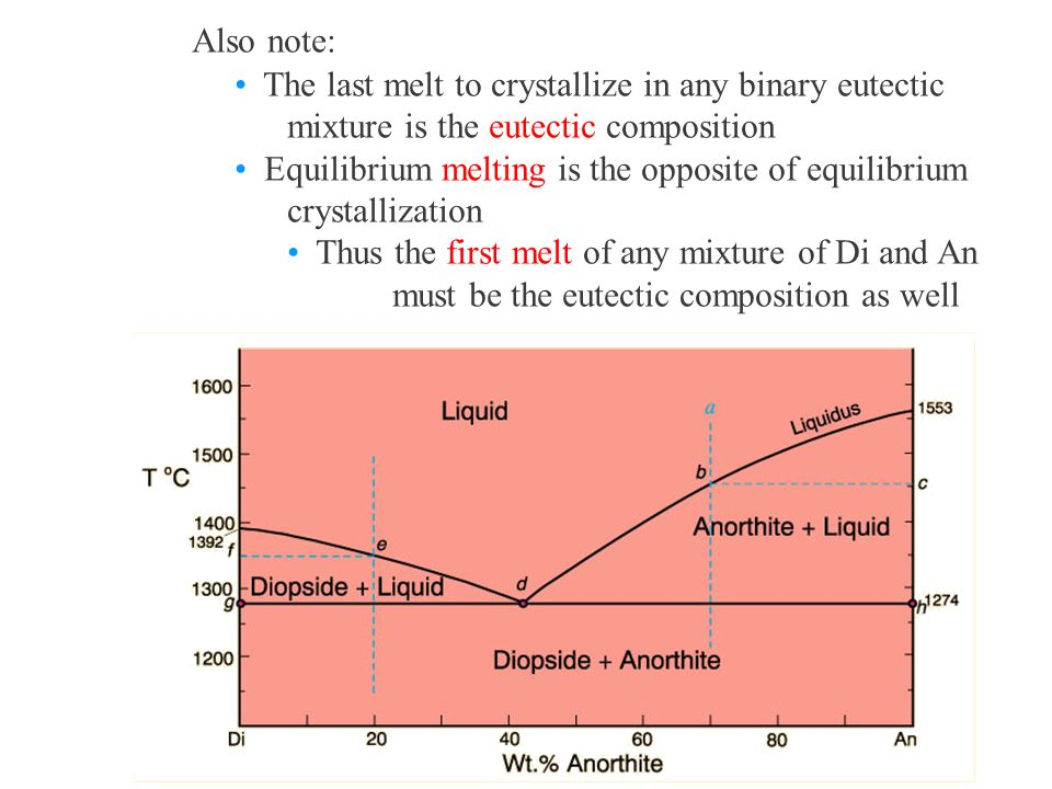 Also note: The last melt to crystallize in any binary eutectic mixture is the eutectic composition.