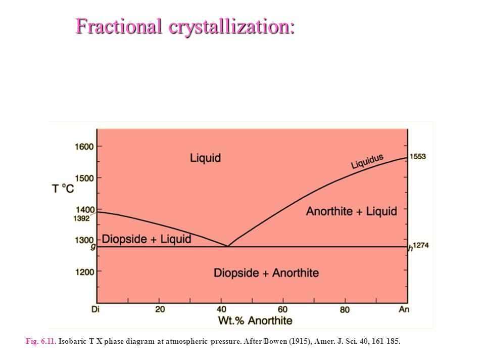 Fractional crystallization: