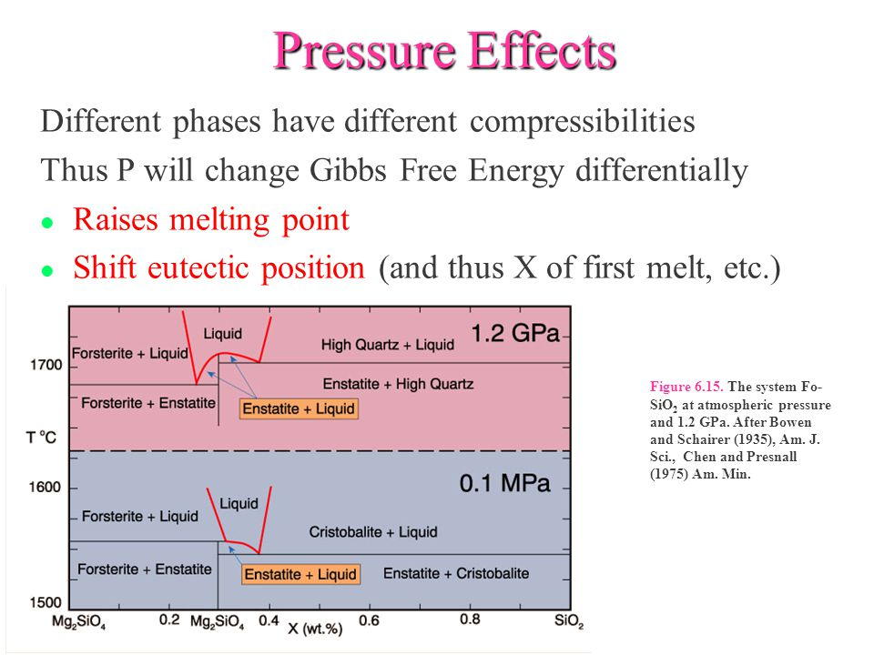 Pressure Effects Different phases have different compressibilities