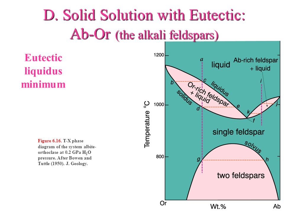 D. Solid Solution with Eutectic: Ab-Or (the alkali feldspars)