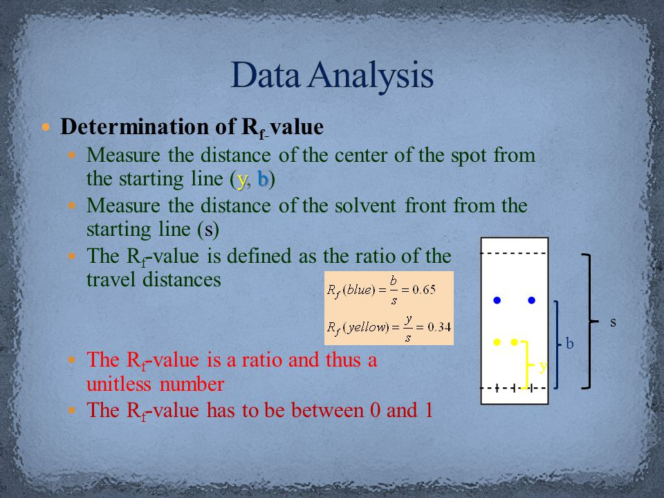 Data Analysis Determination of Rf-value