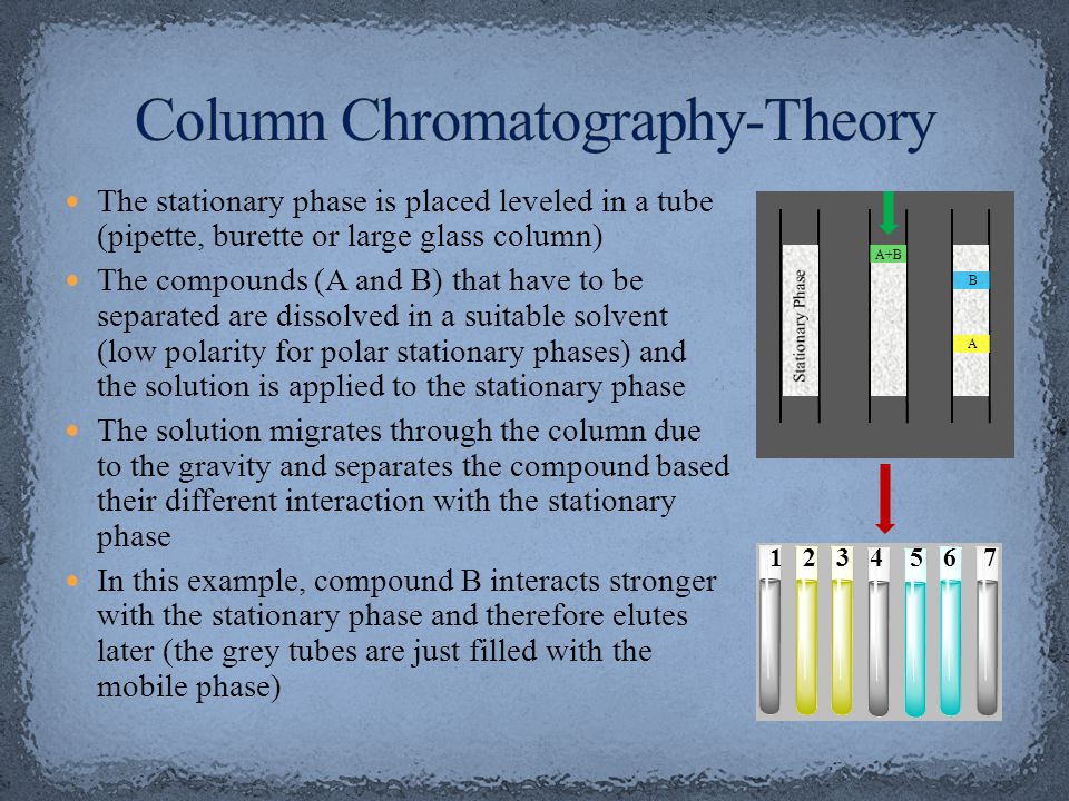 Column Chromatography-Theory