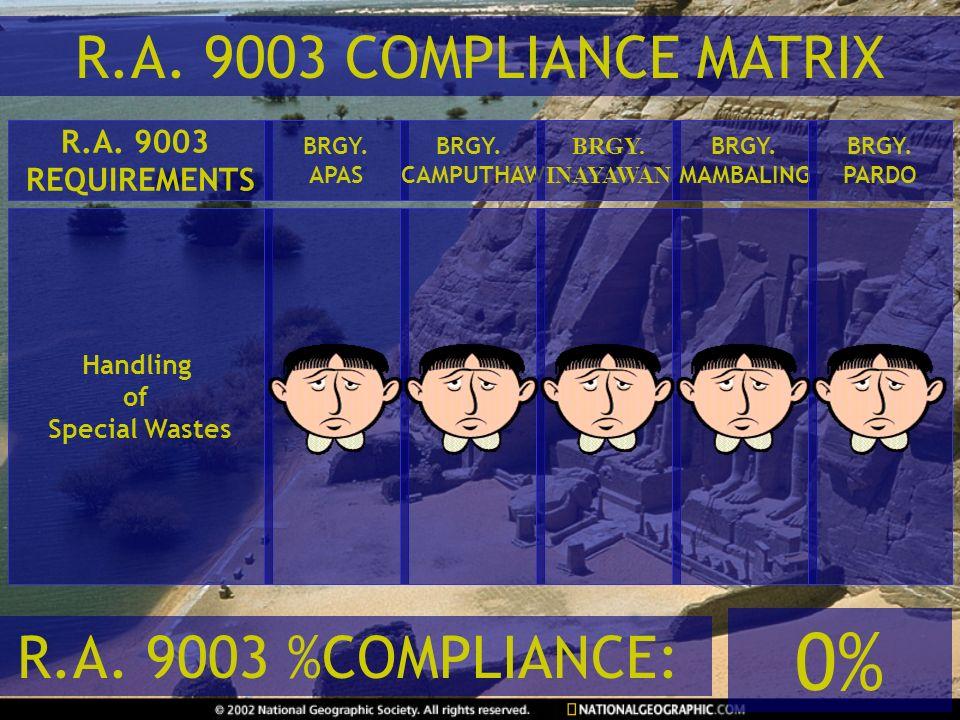 0% R.A. 9003 COMPLIANCE MATRIX R.A. 9003 %COMPLIANCE: R.A. 9003