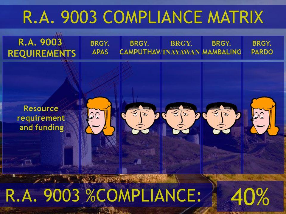 40% R.A. 9003 COMPLIANCE MATRIX R.A. 9003 %COMPLIANCE: R.A. 9003