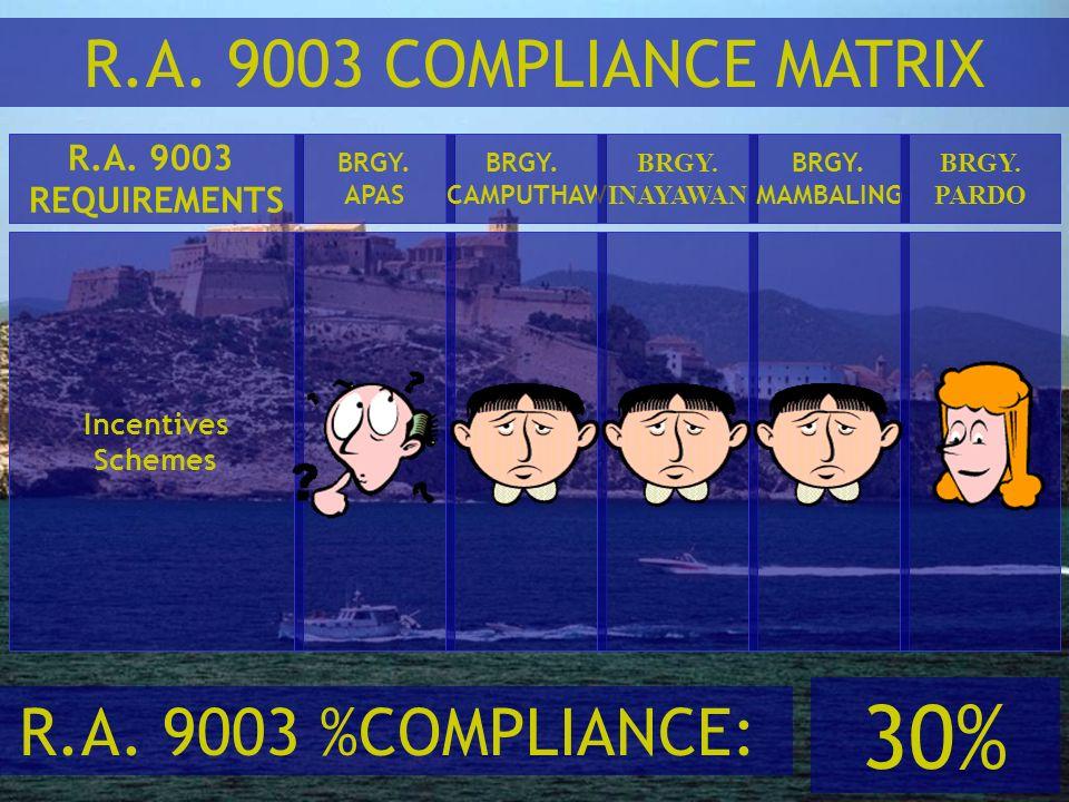 30% R.A. 9003 COMPLIANCE MATRIX R.A. 9003 %COMPLIANCE: R.A. 9003