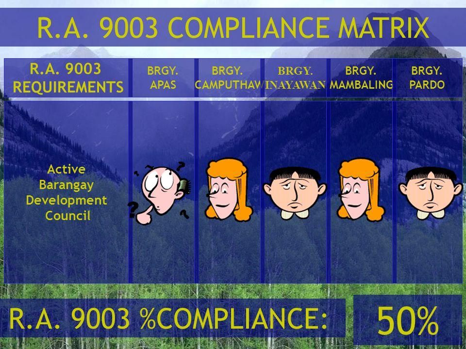 50% R.A. 9003 COMPLIANCE MATRIX R.A. 9003 %COMPLIANCE: R.A. 9003
