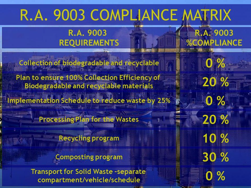 R.A. 9003 COMPLIANCE MATRIX 0 % 20 % 0 % 20 % 10 % 30 % 0 % R.A. 9003