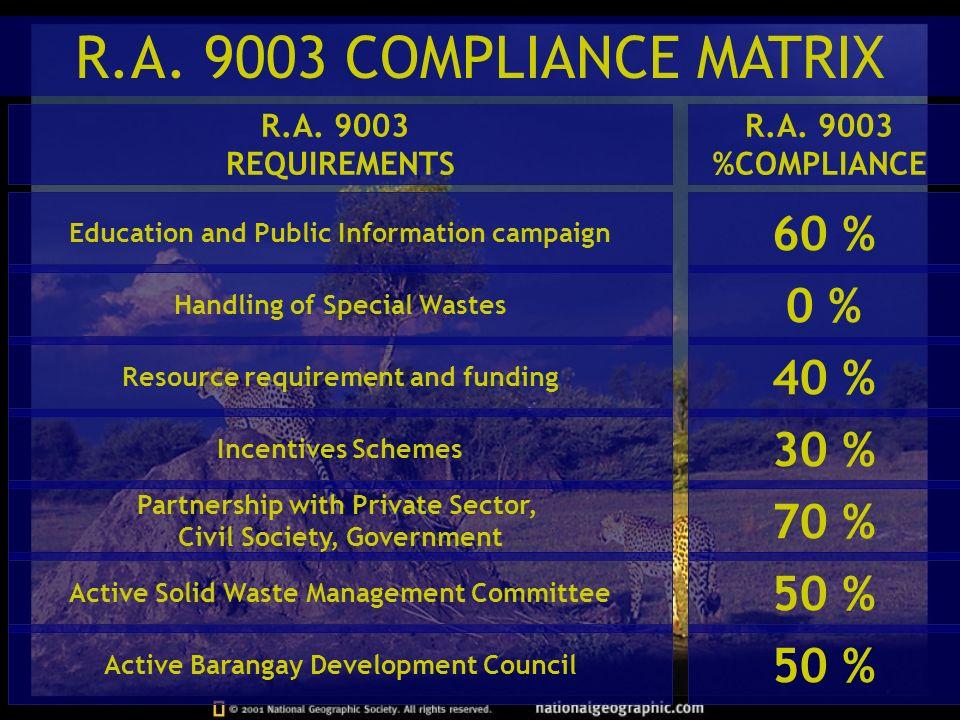 R.A. 9003 COMPLIANCE MATRIX 60 % 0 % 40 % 30 % 70 % 50 % 50 %