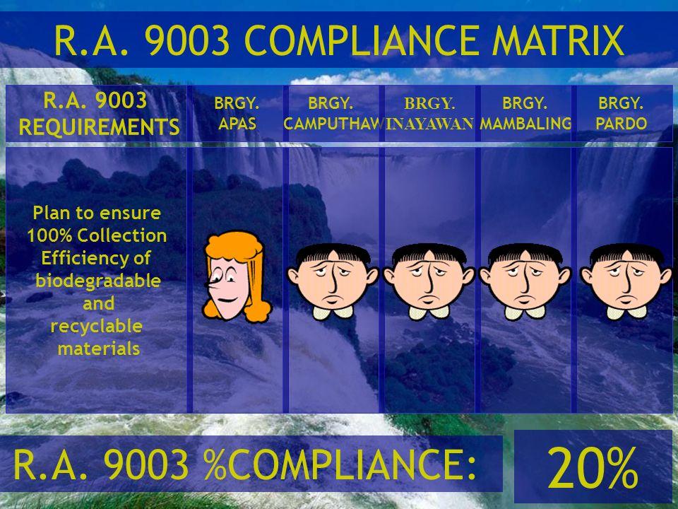 20% R.A. 9003 COMPLIANCE MATRIX R.A. 9003 %COMPLIANCE: R.A. 9003