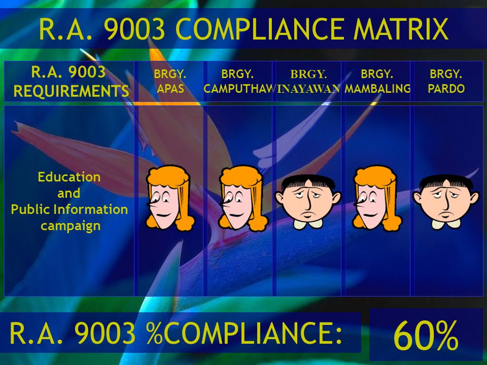 60% R.A. 9003 COMPLIANCE MATRIX R.A. 9003 %COMPLIANCE: R.A. 9003