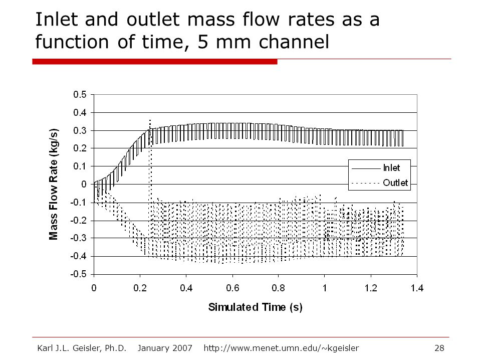 Inlet and outlet mass flow rates as a function of time, 5 mm channel