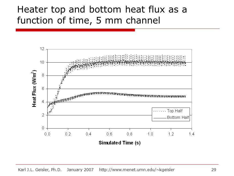 Heater top and bottom heat flux as a function of time, 5 mm channel