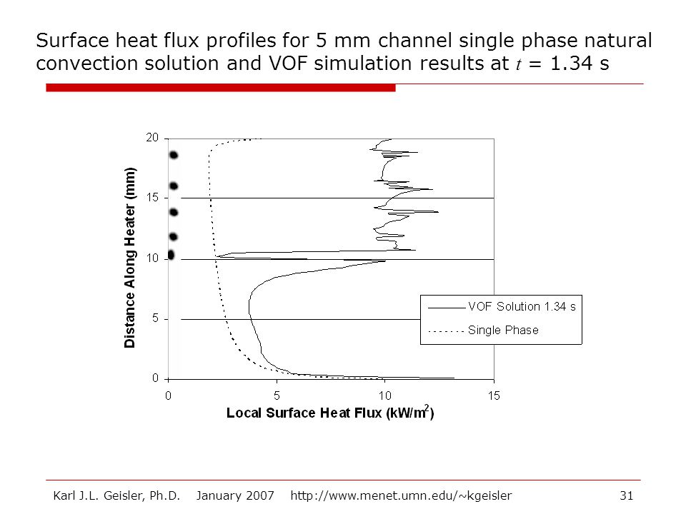 Surface heat flux profiles for 5 mm channel single phase natural convection solution and VOF simulation results at t = 1.34 s