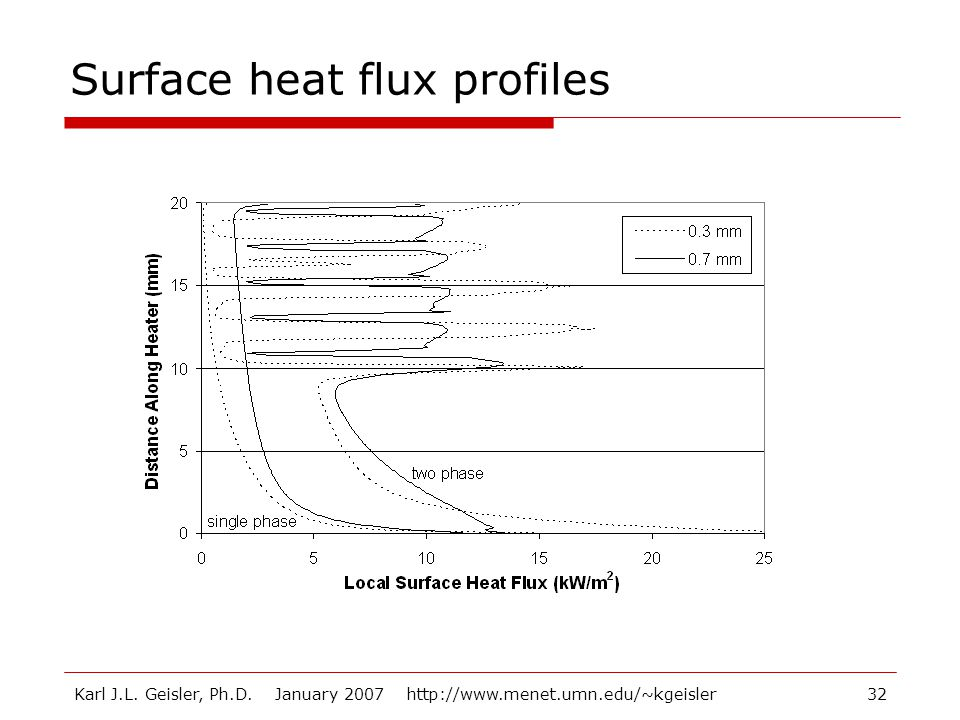 Surface heat flux profiles