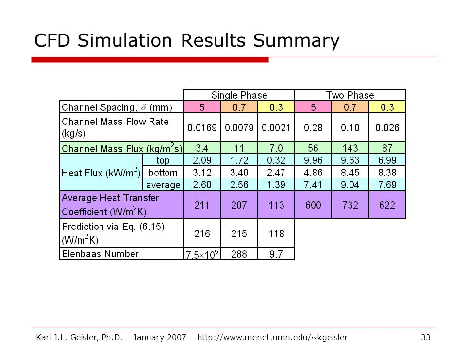CFD Simulation Results Summary
