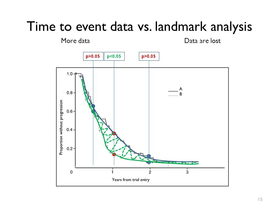 Time to event data vs. landmark analysis