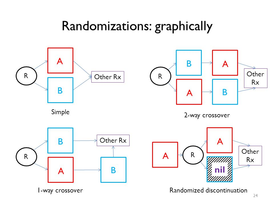 Randomizations: graphically