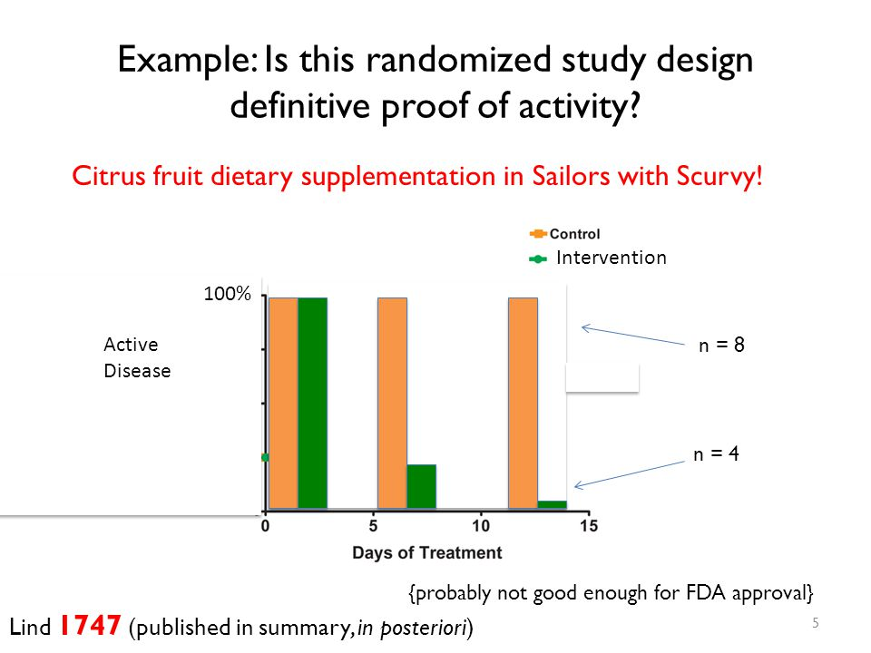 Example: Is this randomized study design definitive proof of activity