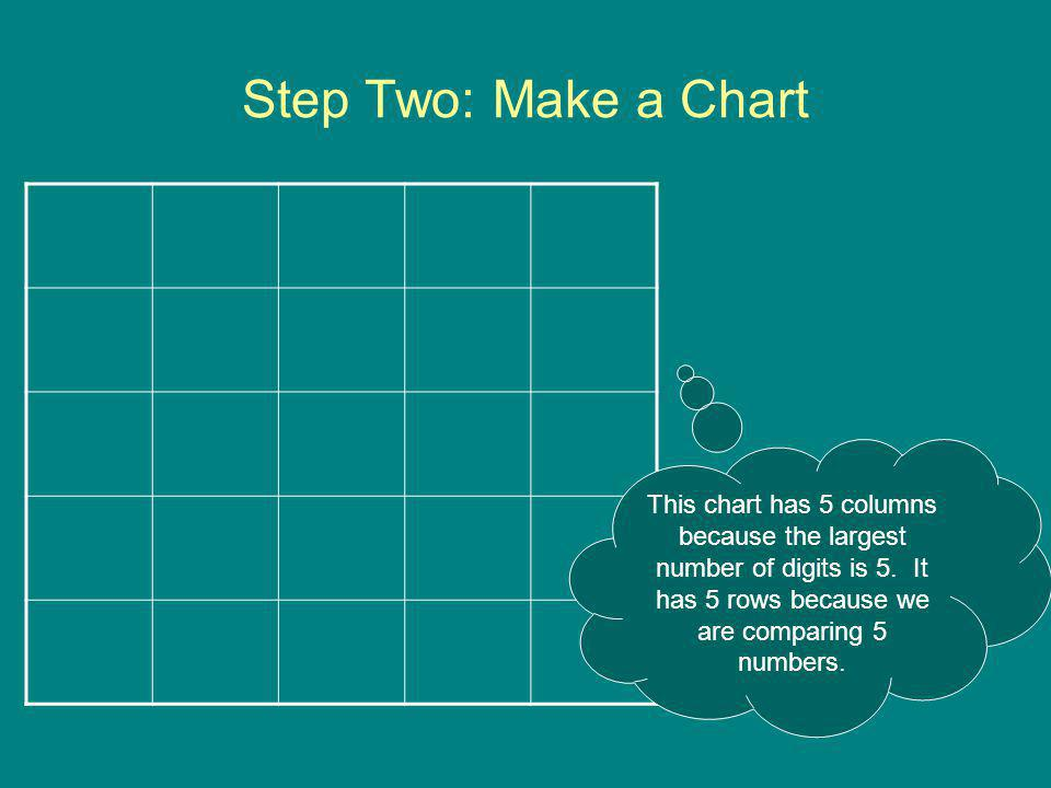 Step Two: Make a Chart This chart has 5 columns because the largest number of digits is 5.