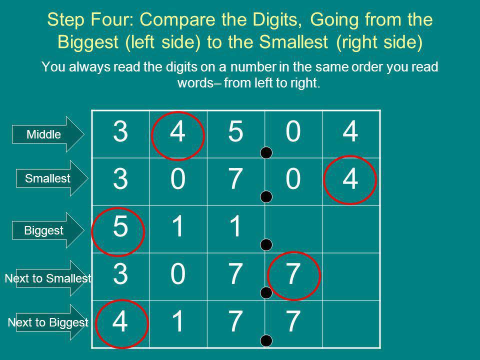 Step Four: Compare the Digits, Going from the Biggest (left side) to the Smallest (right side)