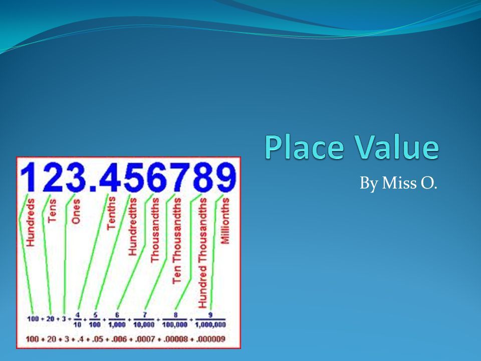 Place Value By Miss O.