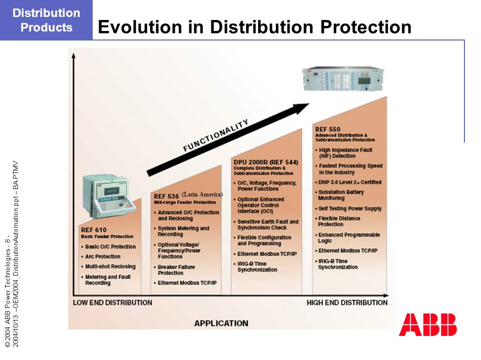 Evolution in Distribution Protection