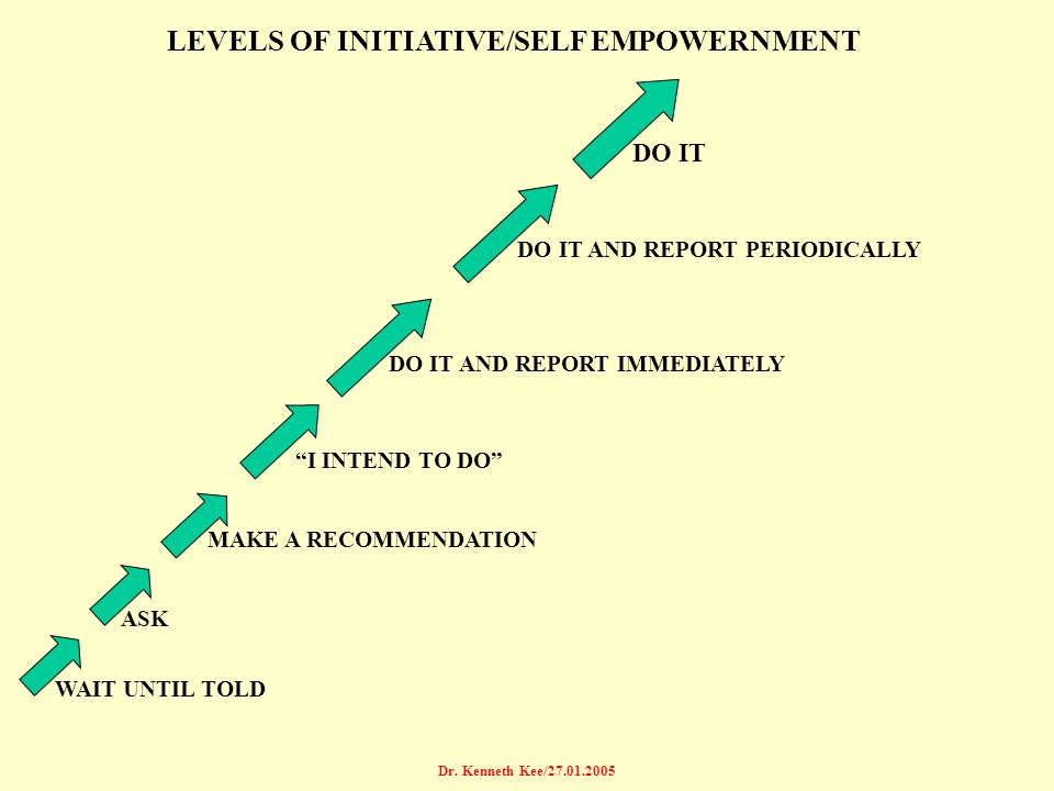 LEVELS OF INITIATIVE/SELF EMPOWERNMENT